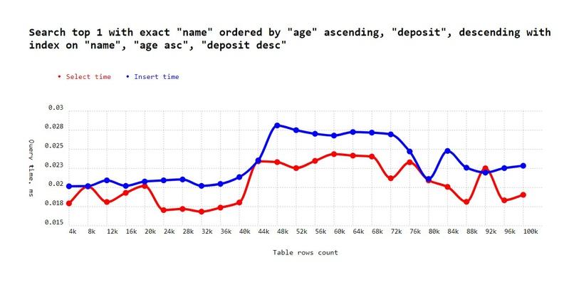 Exact direction index