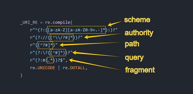 Regexp to parse URL