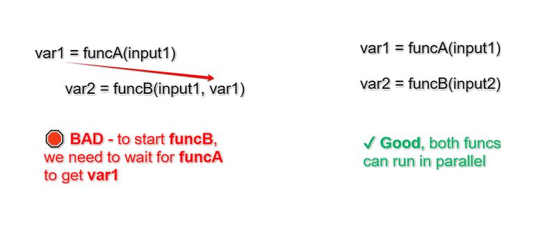 CPU batch requirement