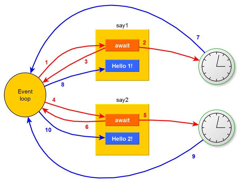 Asyncio parallel execution diagram
