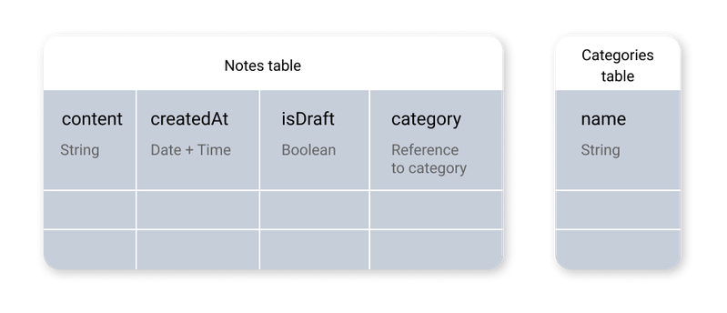 Example Table structure