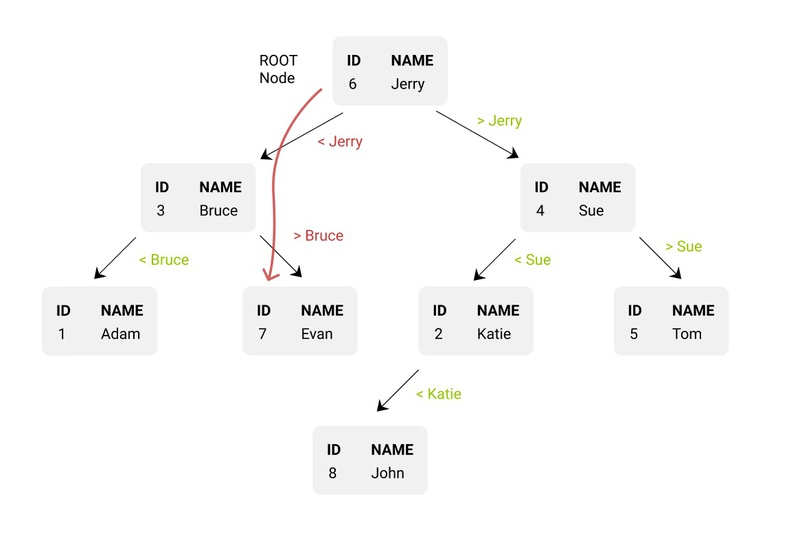 Following binary tree