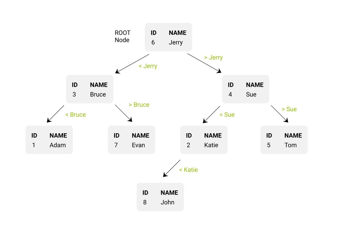 Binary tree represented table