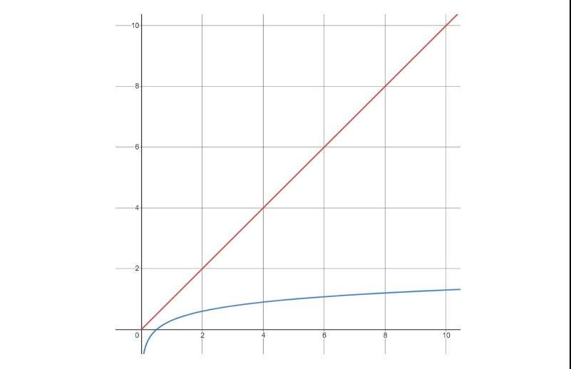 Log2 function for N = 1..10