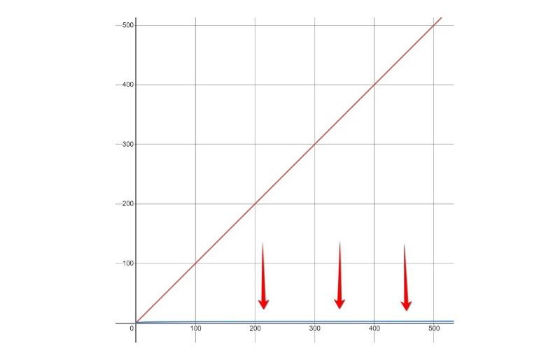Log 2 for N = 1..500